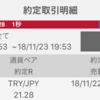 【FX検証】5000円から始めてみた④‐FX初心者