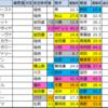 阪神牝馬S 過去好走馬傾向2020【過去成績データ】