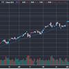 米国株続落でどこまで下がる??短期的には20日移動平均を目安にしてみよう。