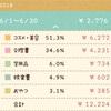 【お金】ぼっち主婦の2018.6月のお小遣い帳