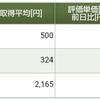 保有株式と資産状況☆2021/7/18(日)