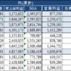 4248竹本容器の2019年度3Q決算について
