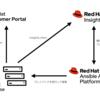 新しくなった Ansible Automation Platform と Insights を連携してみよう!