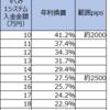 【ループイフダン4・5すくみ検証結果】2月2週は2500pips証拠金で年利換算27.5%。2000pipsで41.2%。いい値動きでした。