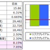 「日本市場は割高か?」などあまり考えずに...