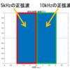 matlab 信号の両端を滑らかに0にする場合はコサインテーパーを使う