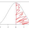 「 平均点以上の人の平均点」を求めるための条件付き確率密度関数が確率密度関数であることを確認する
