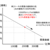 価格が異なる場合の需要の価格弾力性-公務員試験ミクロ経済学