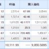 【2021年8月3日投資結果・売買あり】日本株は含み損が膨らむ日々・・・米国株もピンタレストが続落したため少し買い増し。