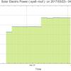 太陽光発電の出力のグラフ: 4月  | sys6-roof