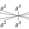 素数冪 mod における階乗の周期性