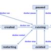 Dockerコンテナのステータスとライフサイクル