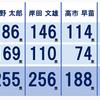 速報自民党総裁選結果!決選投票で岸田氏か河野氏の2択へ