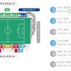 【ルヴァン準決勝10/14三ツ沢チケット復活予想】横浜FMvs鹿島はビジター側各席種とホーム側ゴール裏自由席・SA指定席が完売。売り切れた席種でもまた買えるようになる日時とその可能性を考えてみた