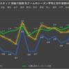 【ジェフ千葉】FC岐阜戦プレビュー 〜シーズン残り3分の1の行方を今季3分の2のデータから占ってみる〜