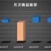 【EA月次損益】 2021/2~2021/5