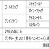POG2020-2021ドラフト対策 No.144 メイショウテイダー