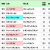 東西の重賞レース【神戸新聞杯、オールカマー】&本日の狙い目!