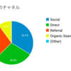 【実績報告】ブログ開設3ヶ月目の実績報告〜アクセス激減しました〜