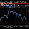 【株式】利下げ期待一色でNYは反発 タンカー砲撃も原油は大きくは上昇せず