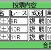 3/11(土)の複勝コロガシの予想。8時時点のオッズで1,200→8,400円