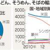 麺類の輸出が過去最高更新
