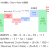 【具体例で学ぶ】SaaS KPI 入門(MRR, ARR, Customer / Revenue Churn Rate, LTV, CPA)