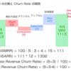 【具体例で学ぶ】SaaS KPI 入門 2018(MRR, ARR, Customer / Revenue Churn Rate, LTV, CPA)