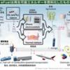 カーボンリサイクル(7)