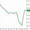 【BTI】ブリティッシュアメリカンタバコ決算報告で株価UP!【祝】
