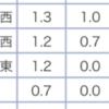 勝田マラソンレポ2