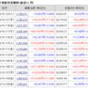 株じろう 2019年1月22日(火)の資産残高 年初来+70%維持か!