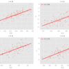 【岩波データサイエンス Vol.3】相関関係と因果関係の違いについて説明、更に層別解析をPythonで実装してみた