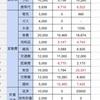 6月の家計簿を発表!