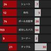 【CL決勝T1回戦1st節 アーセナル VS バイエルン・ミュンヘン】 またやってもうた。完膚なきまでに叩きのめされ5失点崩壊した悪夢の決勝T