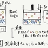 化学 基礎〜演習 pt.2 気体の溶解度