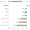 お気に入り銘柄の株価変動(8月7日週)