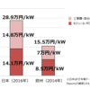 再生可能エネルギーの課題と解決策を知ろう!