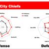 NFL Week13までのスタッツをレーダーチャートにして分析&プレーオフ進出予想してみた(AFC編)