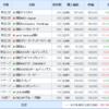 保有株式及び損益を公開(2020年6月12日時点)