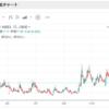 VIX指数から~今後の米国株の動向と投資判断