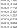 都道府県別の消費者物価指数・教養娯楽のデータの分析1 - R言語のread_csv関数でデータを読み込む。何故か文字化けする。
