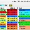 【重賞展望】第66回神戸新聞杯(GⅡ)