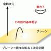 異次元への道←超ひも理論
