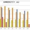 我が家の光熱費の平均(2017年)