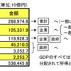 GDPから逆算する1億円で富裕層の定義