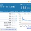 日本アセットマーケティング配当実現なるか?オアシスの意見送付について