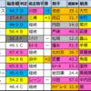 天皇賞・秋2021【★偏差値過去5年間成績結果データ★】