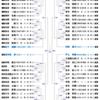【2018年全日本卓球選手権大会】男子シングルス結果予想