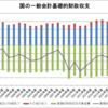 国の一般会計基礎的財政収支(1996~2017年度)
